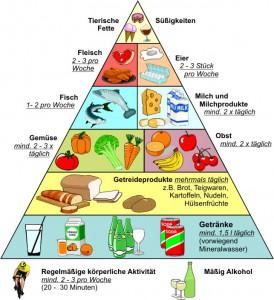 Ernährungs_Pyramide